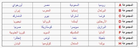 صدام عربي بالمونديال .. المغرب في مجموعة الموت.. وتونس مع الكبار