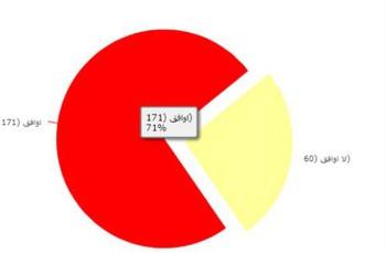 """استفتاء لـ """"المعلمين"""" 71 % يؤكدون ضبط الغش في التوجيهي"""