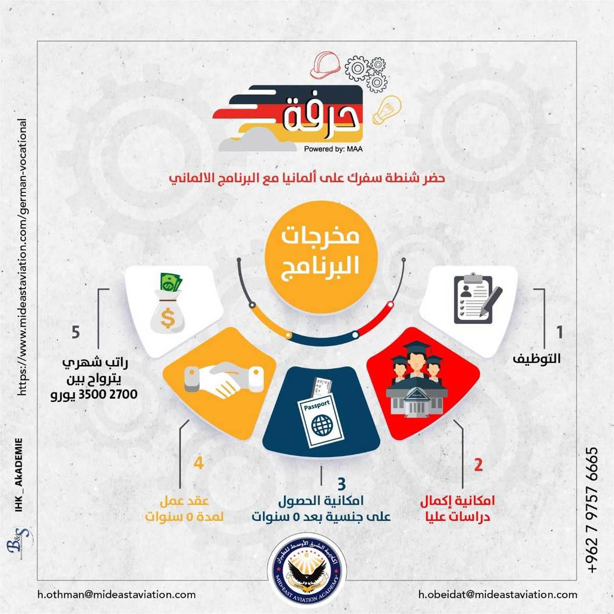 الشرق الأوسط للطيران تطلق برنامجا أكاديميا لتأهيل العمل في ألمانيا